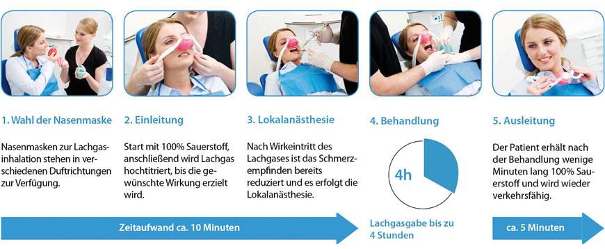 So funktioniert die Lachgas-Sedierung - Zahnarztpraxis Schretzmair, Hachenburg/Westerwald